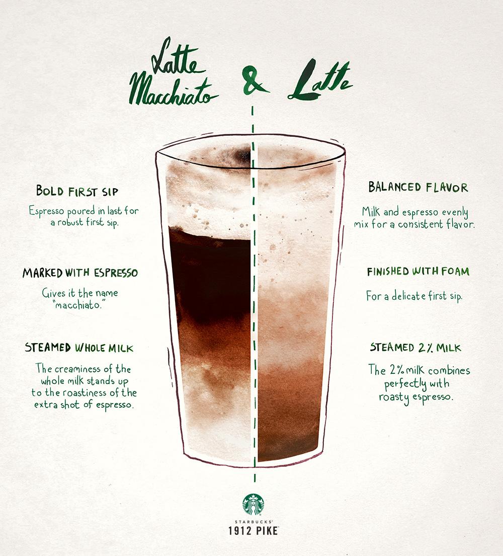 latte-vs-latte-macchiato.jpg